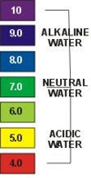 Graphic of a color coded pH scale